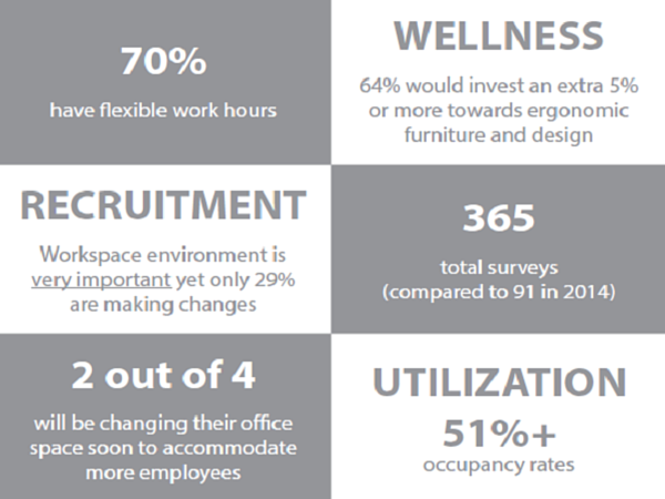 Survey Reveals Workplace Design and Furnishings Key for Recruiting Employees